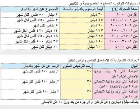 تعديل رسوم ترخيص المركبات الأجنبية المدخلة إلى المملكة جفرا نيوز