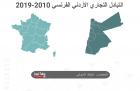 حجم التبادل التجاري الأردني الفرنسي خلال 2010-2019