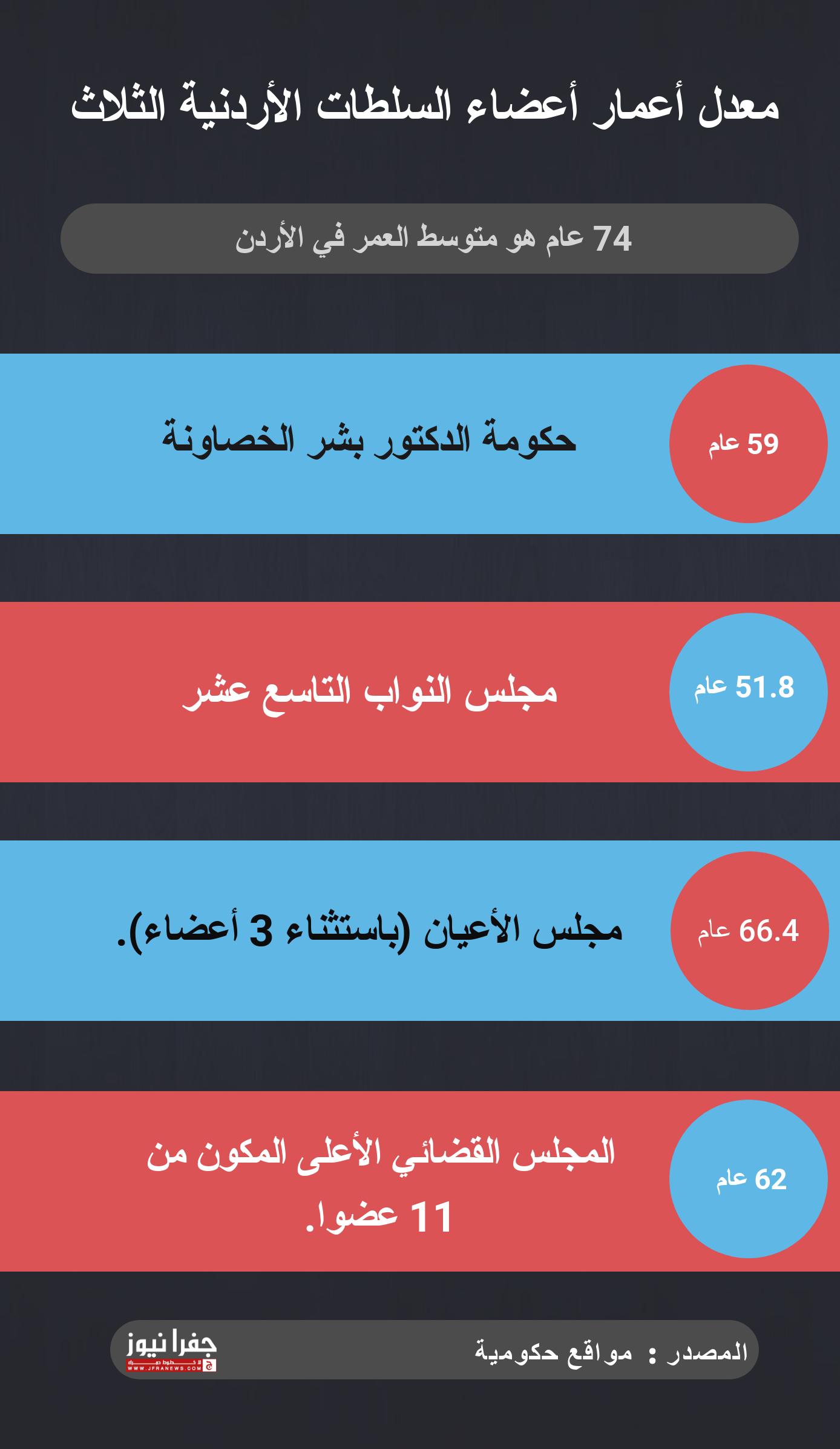معدل أعمار أعضاء الحكومة ومجلس الأمة والمجلس الأعلى للقضاء